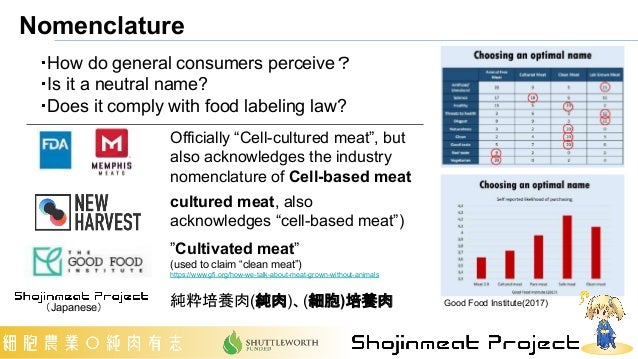 """Nomenclature """"Cultivated meat"""" (used to claim """"clean meat"""") https://www.gfi.org/how-we-talk-about-meat-grown-without-anima..."""