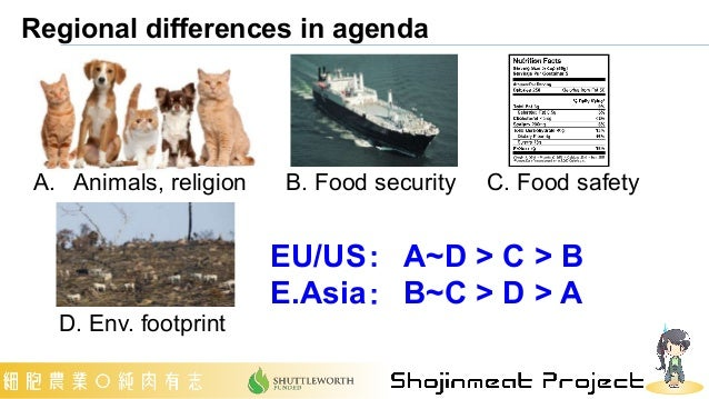 Regional differences in agenda A. Animals, religion B. Food security C. Food safety D. Env. footprint EU/US: A~D > C > B E...