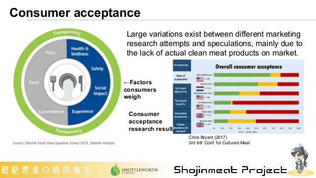 Consumer acceptance Chris Bryant (2017) 3rd Intl' Conf. for Cultured Meat Large variations exist between different marketi...