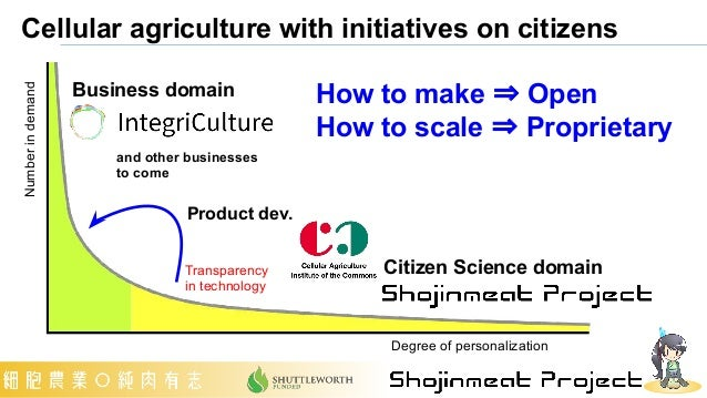 Cellular agriculture with initiatives on citizens How to make ⇒ Open How to scale ⇒ Proprietary Number in demand Degree of...