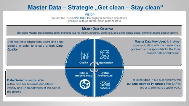 enabled with accurate clean Master Data Data Owner: is responsible within his / her business department validity and up-to...