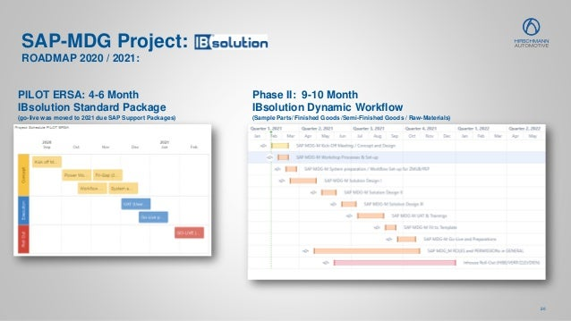 20 SAP-MDG Project: PILOT ERSA: 4-6 Month IBsolution Standard Package (go-live was moved to 2021 due SAP Support Packages)...