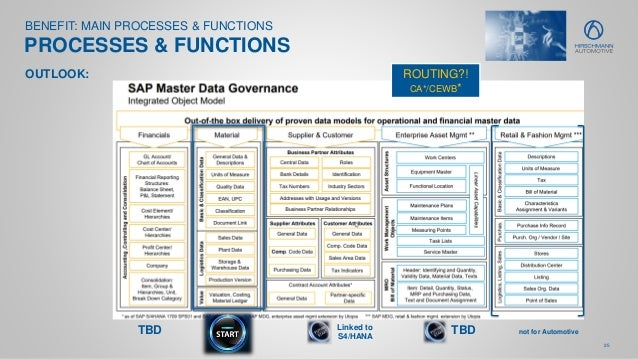 25 BENEFIT: MAIN PROCESSES & FUNCTIONS PROCESSES & FUNCTIONS TBD OUTLOOK: TBD not for Automotive Linked to S4/HANA ROUTING...