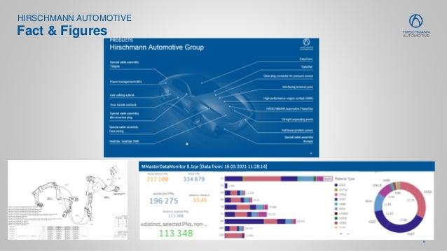 6 HIRSCHMANN AUTOMOTIVE Fact & Figures