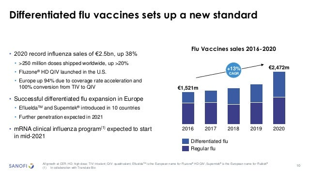 10 Differentiated flu vaccines sets up a new standard All growth at CER; HD: high dose; TIV: trivalent; QIV: quadrivalent;...