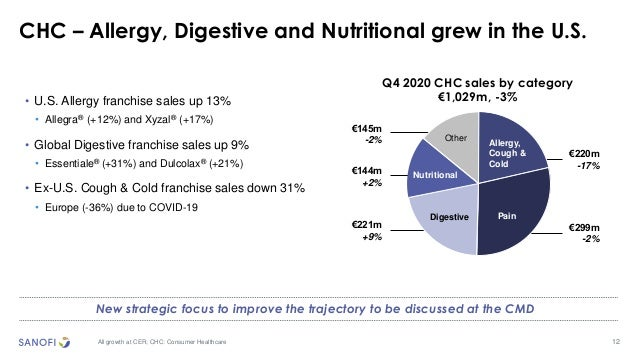 12 CHC – Allergy, Digestive and Nutritional grew in the U.S. All growth at CER; CHC: Consumer Healthcare • U.S. Allergy fr...