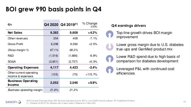 14 BOI grew 990 basis points in Q4 CER: Constant Exchange Rates; BOI: Business Operating Income. BOI is a non-GAAP financi...