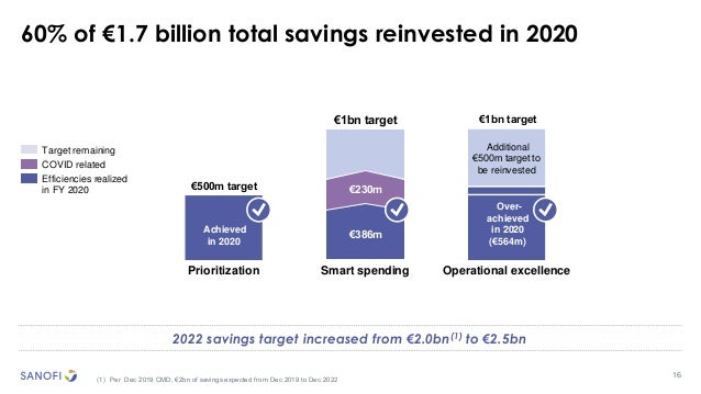 16 (1) Per Dec 2019 CMD, €2bn of savings expected from Dec 2019 to Dec 2022 Target remaining COVID related Efficiencies re...
