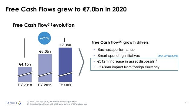 17 Free Cash Flows grew to €7.0bn in 2020 (1) Free Cash Flow (FCF) definition in Financial appendices (2) Including Sepraf...