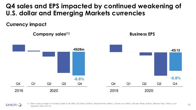 22 Q4 sales and EPS impacted by continued weakening of U.S. dollar and Emerging Markets currencies (1) Main currency impac...