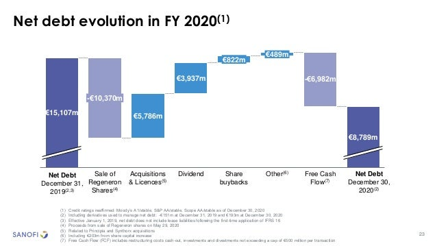 23 Net debt evolution in FY 2020(1) (1) Credit ratings reaffirmed: Moody's A1/stable, S&P AA/stable, Scope AA/stable as of...