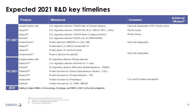 26 Expected 2021 R&D key timelines NMEs: new molecular entities; RBD: Rare blood disorder (1) Achieved: on-time readout of...