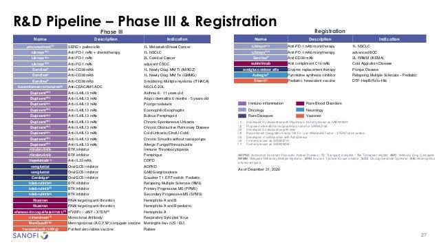 27 R&D Pipeline – Phase III & Registration Phase III Name Description Indication amcenestrant(7) SERD + palbociclib 1L Met...