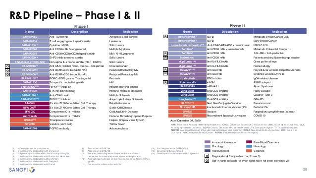 R&D Pipeline – Phase I & II Phase I Name Description Indication SAR439459 Anti-TGFb mAb Advanced Solid Tumors SAR440234 T ...
