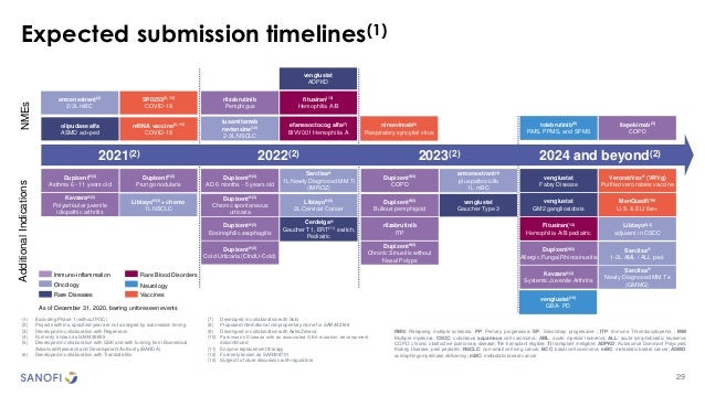 Expected submission timelines(1) fitusiran(13) Hemophilia A/B NMEs Additional Indications 2024 and beyond(2) 2023(2) Dupix...