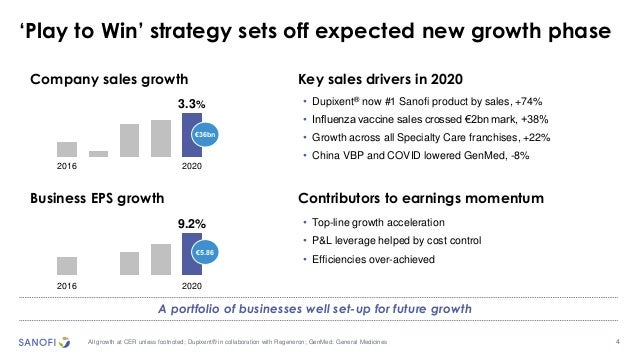 4 'Play to Win' strategy sets off expected new growth phase All growth at CER unless footnoted; Dupixent® in collaboration...