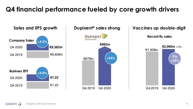 Company Sales 5 Q4 financial performance fueled by core growth drivers Sales and EPS growth Dupixent® sales strong Vaccine...