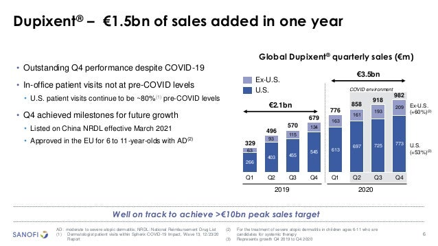6 Dupixent® – €1.5bn of sales added in one year • Outstanding Q4 performance despite COVID-19 • In-office patient visits n...