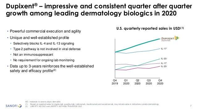 Dupixent® – impressive and consistent quarter after quarter growth among leading dermatology biologics in 2020 7 U.S. quar...
