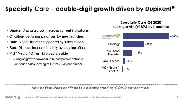 8 Specialty Care – double-digit growth driven by Dupixent® All growth at CER unless footnoted; MS: Multiple Sclerosis; Neu...