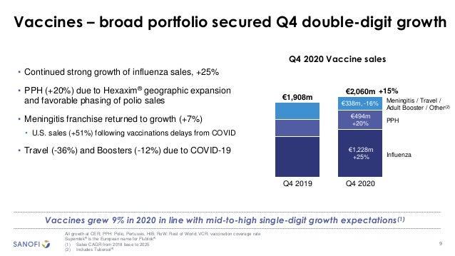 9 Q4 2020 Vaccine sales Q4 2019 Q4 2020 €2,060m €1,908m €1,228m +25% Meningitis / Travel / Adult Booster / Other(2) Influe...