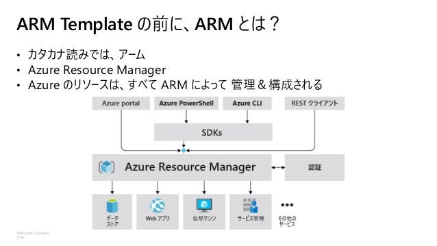 2021/03/19 パブリッククラウドを活かす運用プロセス自動化