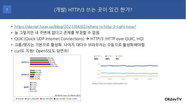 • https://daniel.haxx.se/blog/2021/04/02/where-is-http-3-right-now/ • 늘 그렇지만 내 주변에 없다고 존재를 부정할 수 없음 • QUIC(Quick UDP Inter...