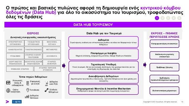 Ο πρώτος και βασικός πυλώνας αφορά τη δημιουργία ενός κεντρικού κόμβου δεδομένων (Data Hub) για όλο το οικοσύστημα του του...