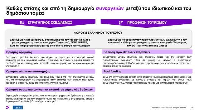 Καθώς επίσης και από τη δημιουργία συνεργειών μεταξύ του ιδιωτικού και του δημόσιου τομέα Ορισμός συνεργασιών για την υλοπ...