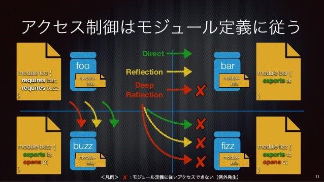 アクセス制御はモジュール定義に従う module- info module- info Direct Reflection Deep Reflection module bar { exports a; } module- info modu...