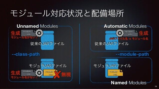 モジュール対応状況と配備場所 Unnamed Modules --class-path --module-path 従来のJARファイル 従来のJARファイル module- info モジュラJARファイル module- info モジュラ...