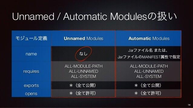 Unnamed / Automatic Modulesの扱い モジュール定義 Unnamed Modules Automatic Modules name なし Jarファイル名 または、 JarファイルのMANIFEST属性で指定 requi...