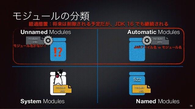モジュールの分類 System Modules Unnamed Modules Automatic Modules Named Modules module- info fizz module- info module- info 15 mod...