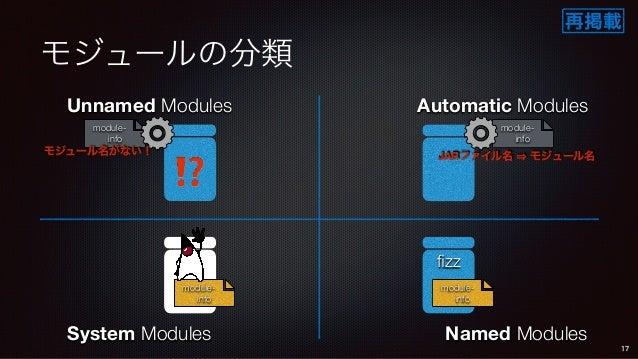 モジュールの分類 System Modules Unnamed Modules Automatic Modules Named Modules module- info fizz module- info module- info 17 mod...