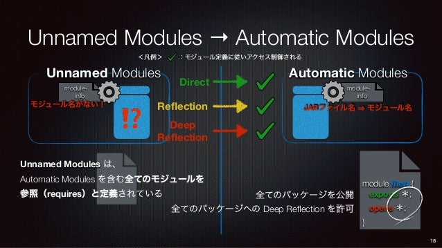 module- info Automatic Modules Unnamed Modules → Automatic Modules Unnamed Modules 18 ⁉ module- info モジュール名がない! Unnamed Mo...