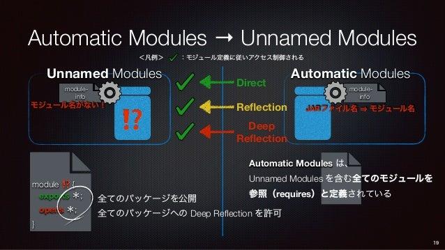 module- info Automatic Modules Automatic Modules → Unnamed Modules Unnamed Modules 19 Direct Reflection Deep Reflection m...
