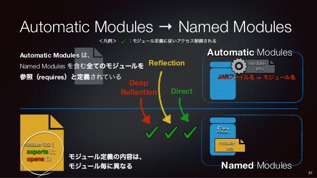module- info Automatic Modules Automatic Modules → Named Modules 21 JARファイル名 モジュール名 <凡例> :モジュール定義に従いアクセス制御される fizz modul...