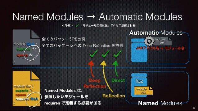 module- info Automatic Modules Named Modules → Automatic Modules 23 JARファイル名 モジュール名 <凡例> :モジュール定義に従いアクセス制御される fizz modul...