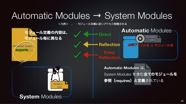 module- info Automatic Modules Automatic Modules → System Modules 24 Direct Reflection Deep Reflection Automatic Modules ...