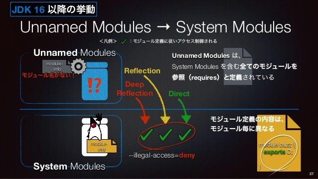 Unnamed Modules → System Modules 27 System Modules module- info Unnamed Modules ⁉ module- info モジュール名がない! module buzz { ex...