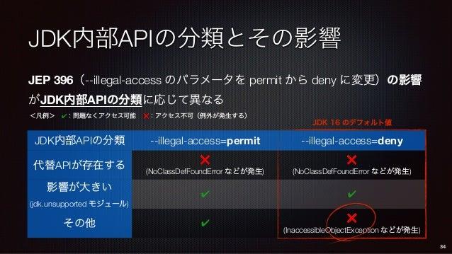 JDK内部APIの分類とその影響 JEP 396(--illegal-access のパラメータを permit から deny に変更)の影響 がJDK内部APIの分類に応じて異なる JDK内部APIの分類 --illegal-access=...