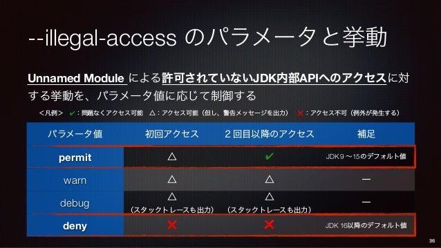 Unnamed Module による許可されていないJDK内部APIへのアクセスに対 する挙動を、パラメータ値に応じて制御する --illegal-access のパラメータと挙動 パラメータ値 初回アクセス 2回目以降のアクセス 補足 per...