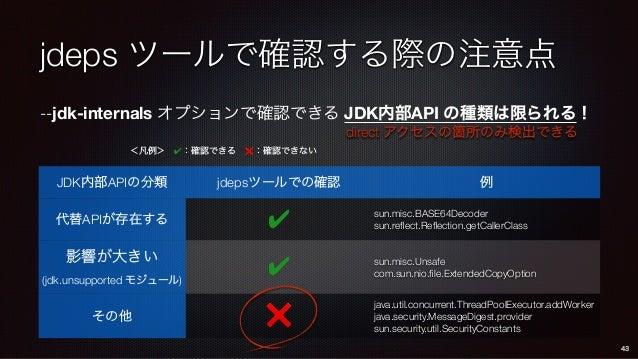 jdeps ツールで確認する際の注意点 --jdk-internals オプションで確認できる JDK内部API の種類は限られる! JDK内部APIの分類 jdepsツールでの確認 例 代替APIが存在する ✔ sun.misc.BASE64...