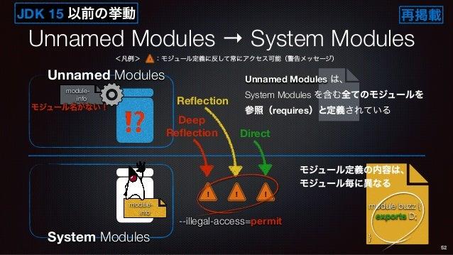Unnamed Modules → System Modules 52 System Modules module- info Unnamed Modules ⁉ module- info モジュール名がない! module buzz { ex...