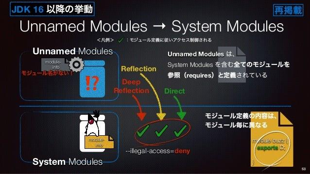 Unnamed Modules → System Modules 53 System Modules module- info Unnamed Modules ⁉ module- info モジュール名がない! module buzz { ex...