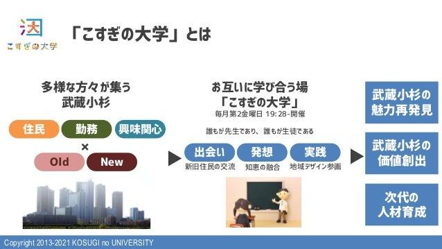 """Copyright 2013-2021 KOSUGI no UNIVERSITY 4567#89:;< !"""" #$ %&'( )*+ ,-. !""""#$%&'( )*+, - ./01234(5 6789:;2< !""""#$%&' ()*$+,-...."""