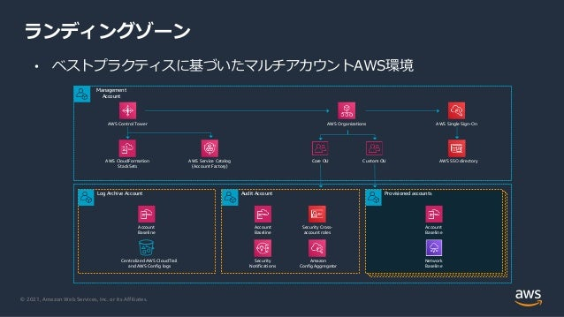 © 2021, Amazon Web Services, Inc. or its Affiliates. ランディングゾーン Management Account AWS Control Tower AWS Organizations AWS ...