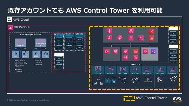 © 2021, Amazon Web Services, Inc. or its Affiliates. Workloads Workloads Workloads 既存アカウントでも AWS Control Tower を利⽤可能 AWS C...