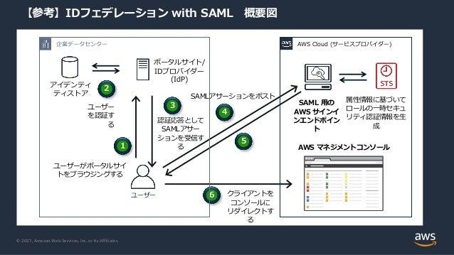 © 2021, Amazon Web Services, Inc. or its Affiliates. 【参考】IDフェデレーション with SAML 概要図 AWS マネジメントコンソール SAML ⽤の AWS サインイ ンエンドポイン...