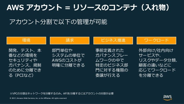 © 2021, Amazon Web Services, Inc. or its Affiliates. All rights reserved. AWS アカウント = リソースのコンテナ(⼊れ物) アカウント分割で以下の管理が可能 環境 ビ...
